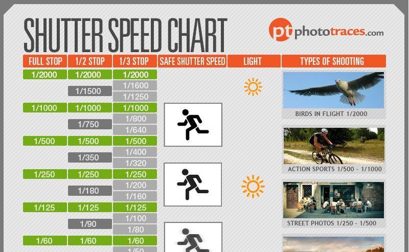 The Shutter Speed Chart